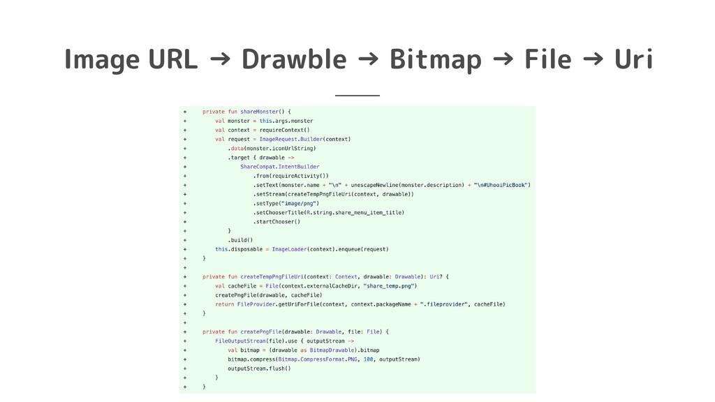 Image URL → Drawble → Bitmap → File → Uri