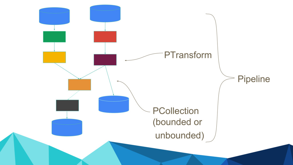 Pipeline PTransform PCollection (bounded or unb...