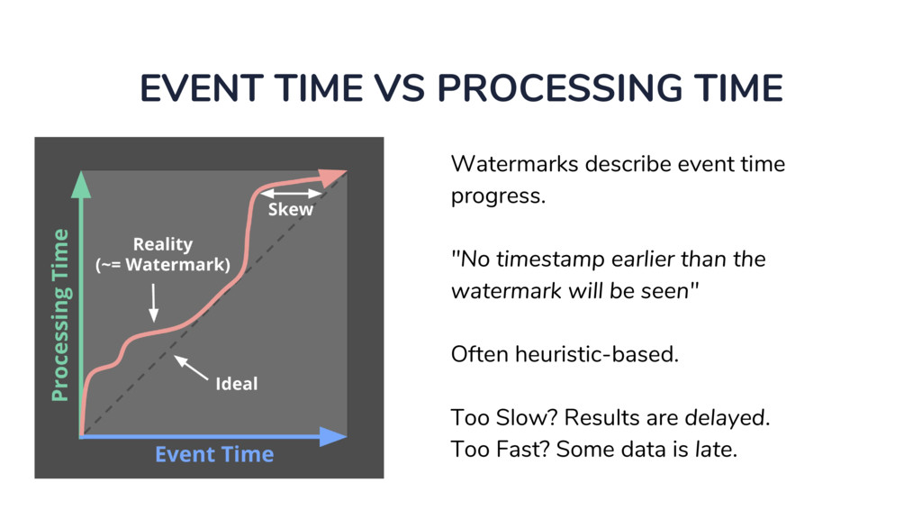 EVENT TIME VS PROCESSING TIME Watermarks descri...