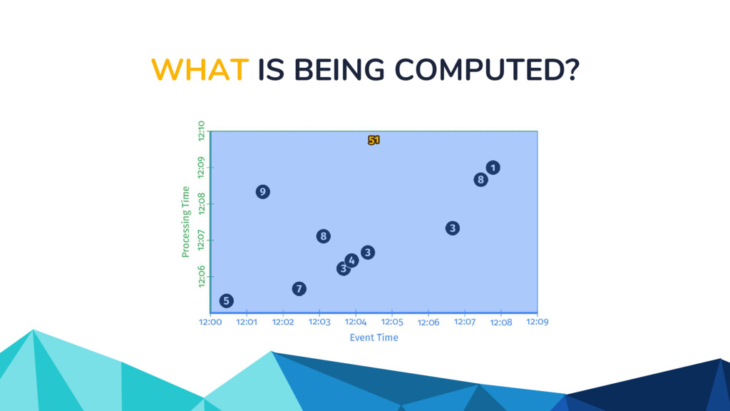 WHAT IS BEING COMPUTED?