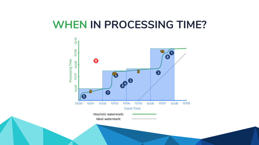 WHEN IN PROCESSING TIME?
