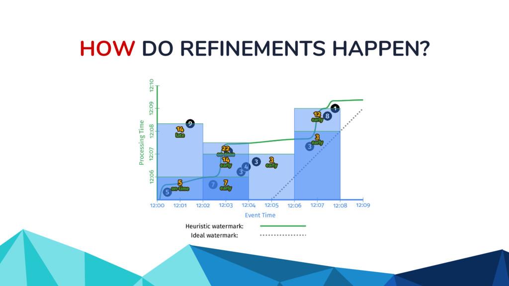 HOW DO REFINEMENTS HAPPEN?