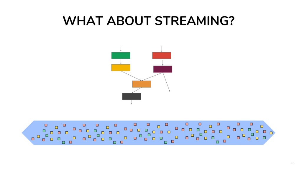46 WHAT ABOUT STREAMING?