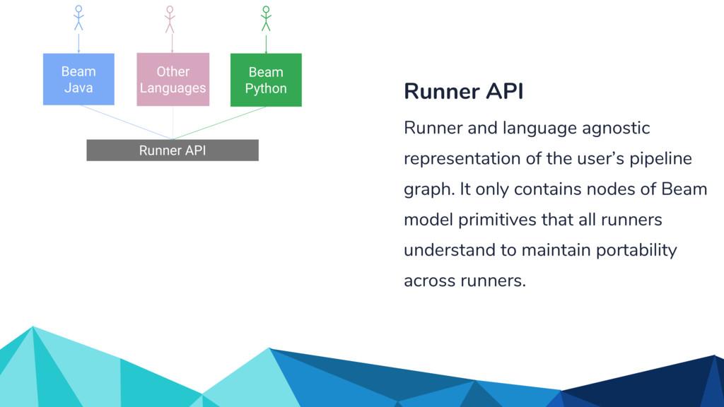 Runner API Other Languages Beam Java Beam Pytho...