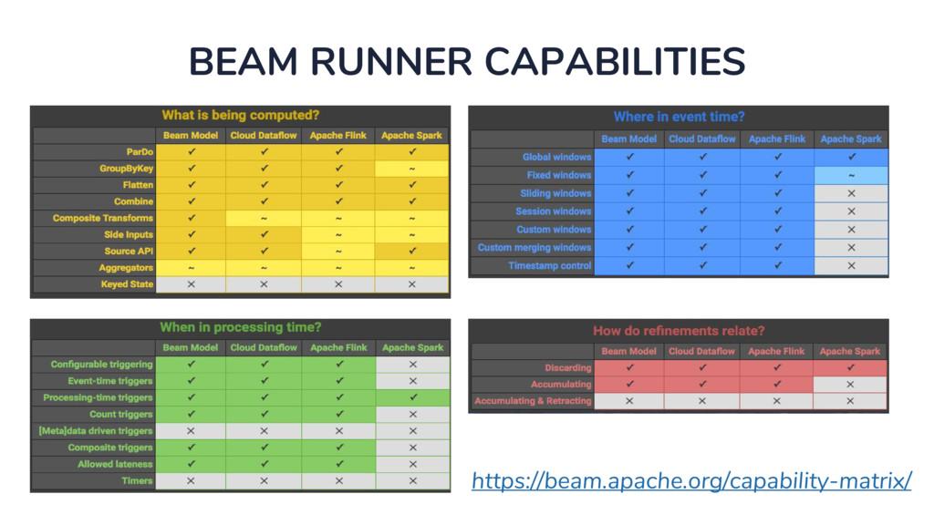 BEAM RUNNER CAPABILITIES https://beam.apache.or...