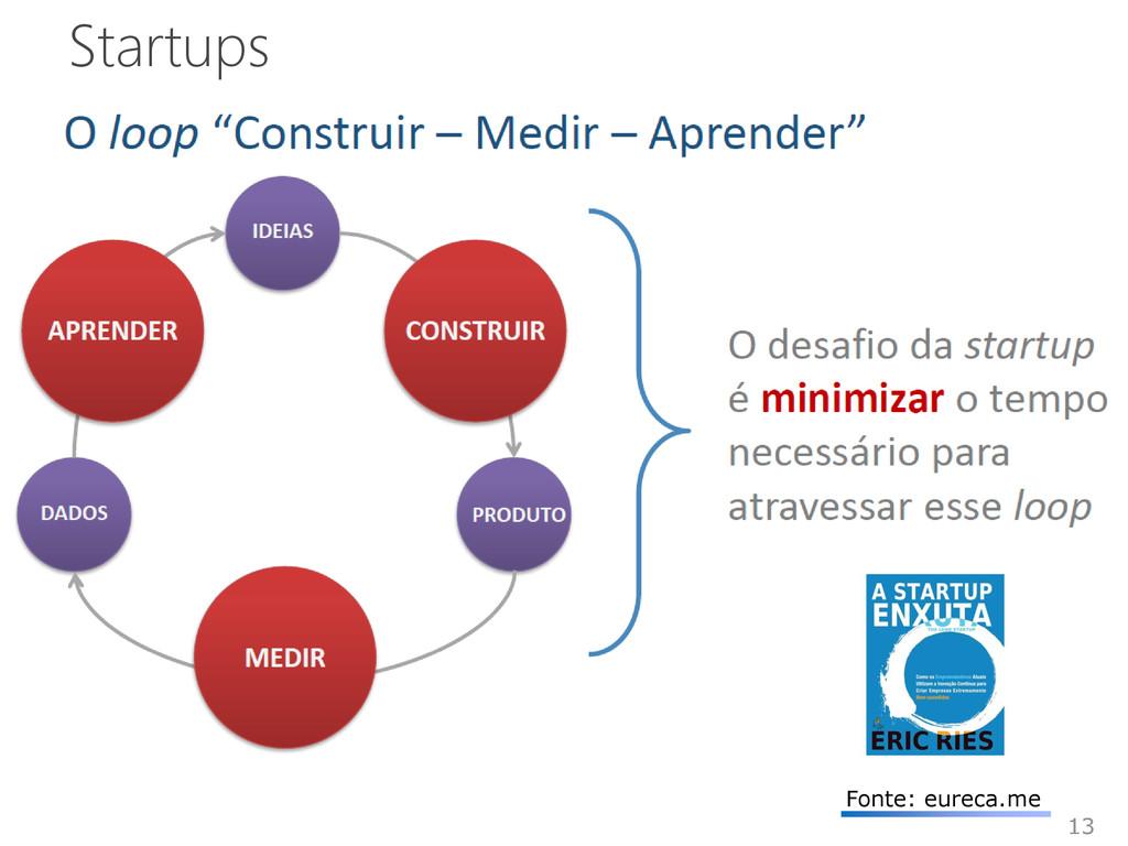 Startups 13 Fonte: eureca.me