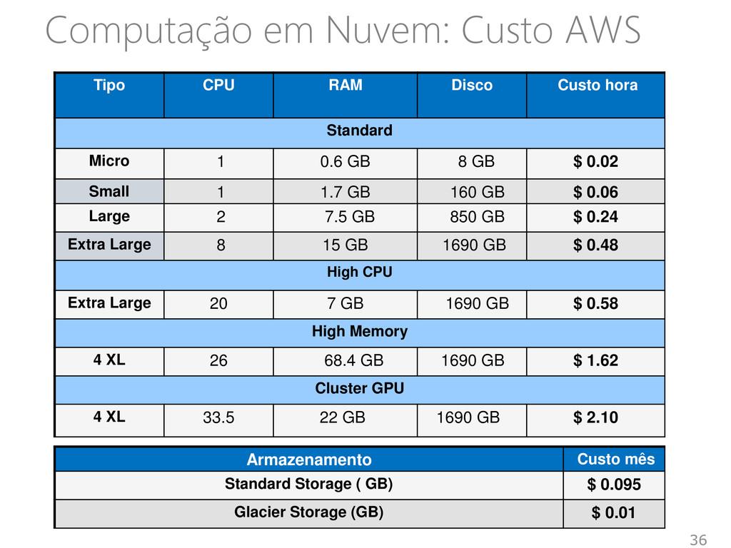 Computação em Nuvem: Custo AWS 36 Tipo CPU RAM ...