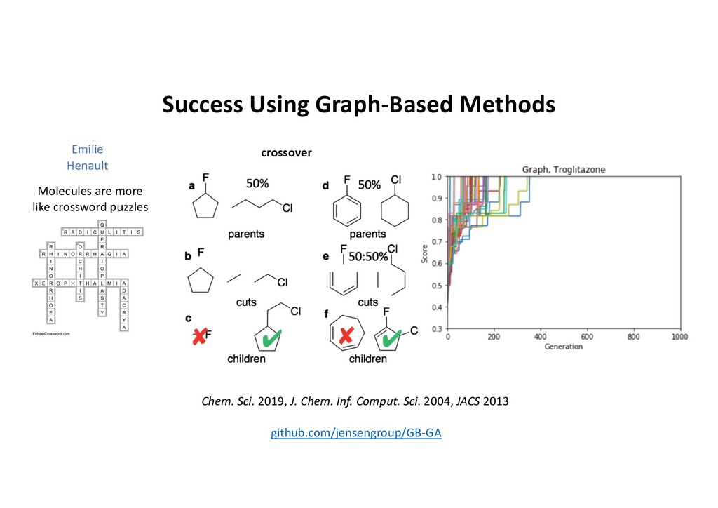 Success Using Graph-Based Methods Molecules are...