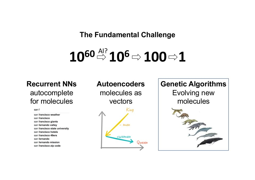 The Fundamental Challenge 1060 106 100 1 AI? Re...