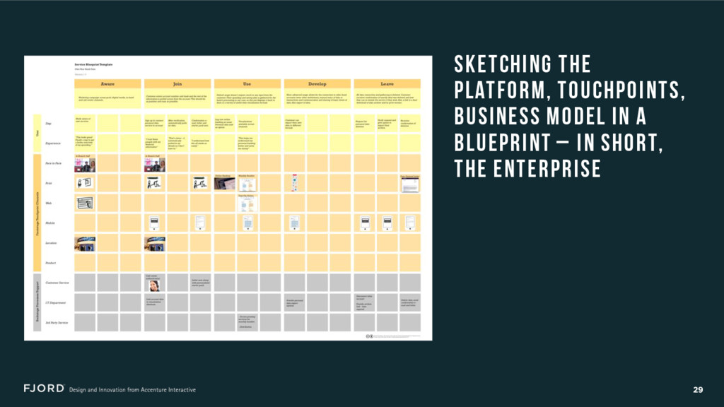 29 Sketching the platform, touchpointS, busines...