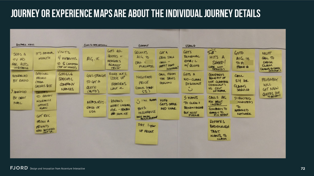 72 JOURNEY OR EXPERIENCE MAPS ARE ABOUT THE IND...