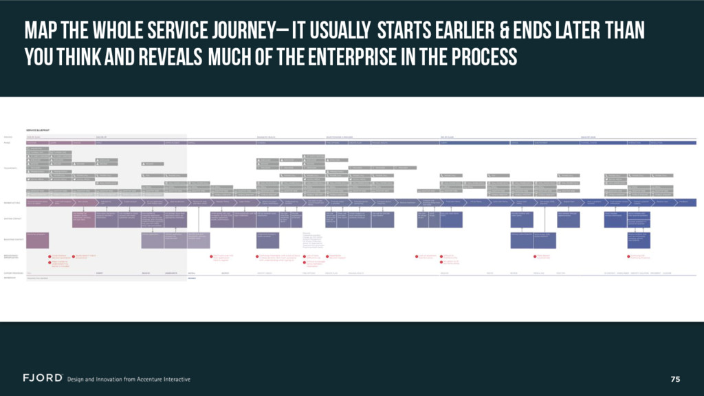 75 MAP THE WHOLE SERVICE JOURNEY–IT USUALLY STA...
