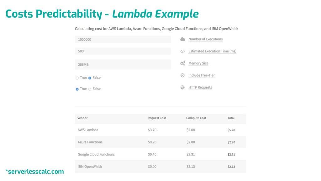 Costs Predictability - Lambda Example *serverle...