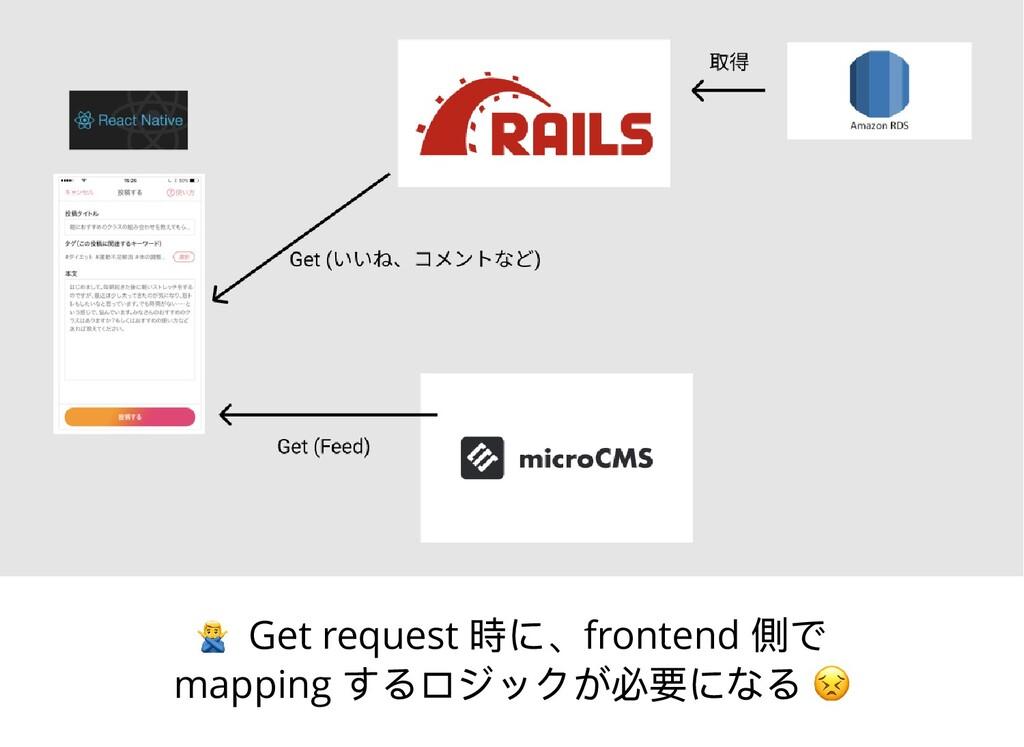 Get request 時に、frontend 側で mapping するロジックが必要になる...