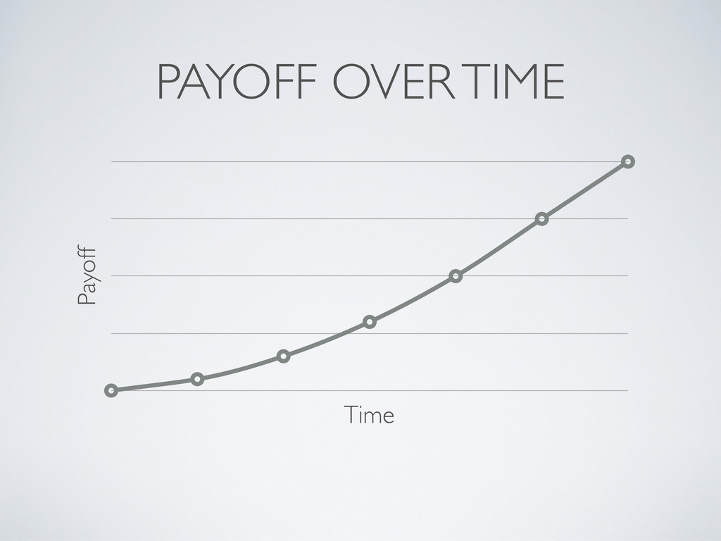 PAYOFF OVER TIME Payoff Time