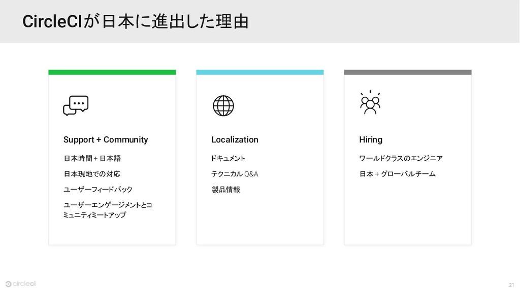 21 CircleCIが日本に進出した理由 Support + Community 日本時間 ...