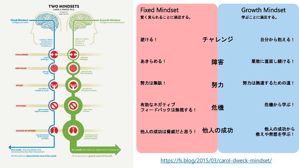 https://fs.blog/2015/03/carol-dweck-mindset/
