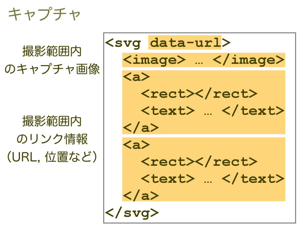 <svg data-url> <image> … </image> <a> <rect></r...