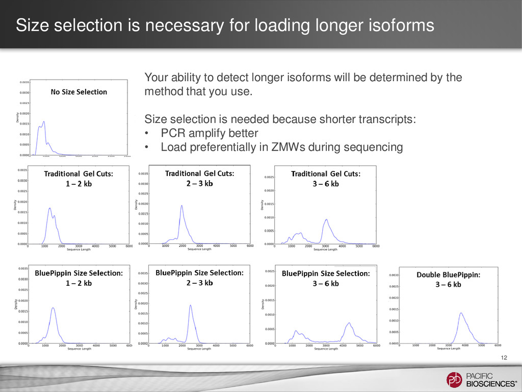Size selection is necessary for loading longer ...