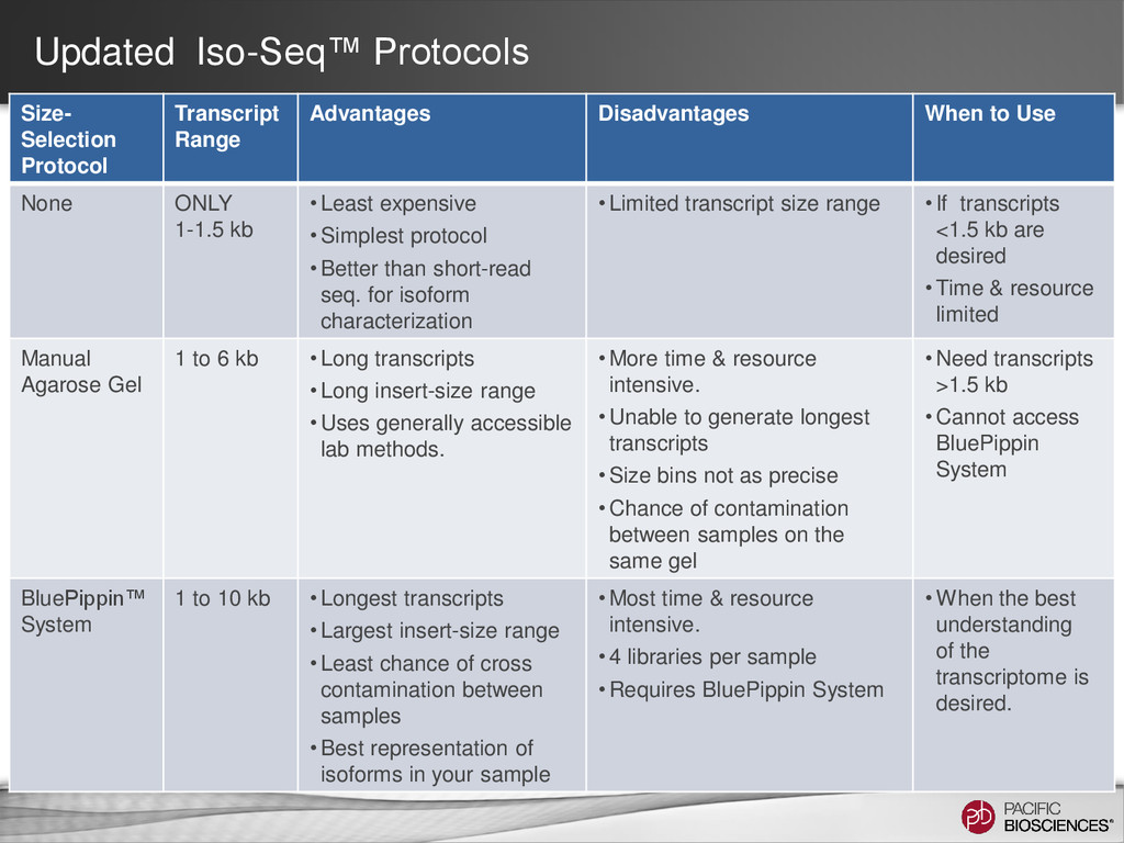 Updated Iso-Seq™ Protocols Size- Selection Prot...