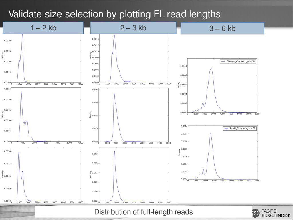 Validate size selection by plotting FL read len...