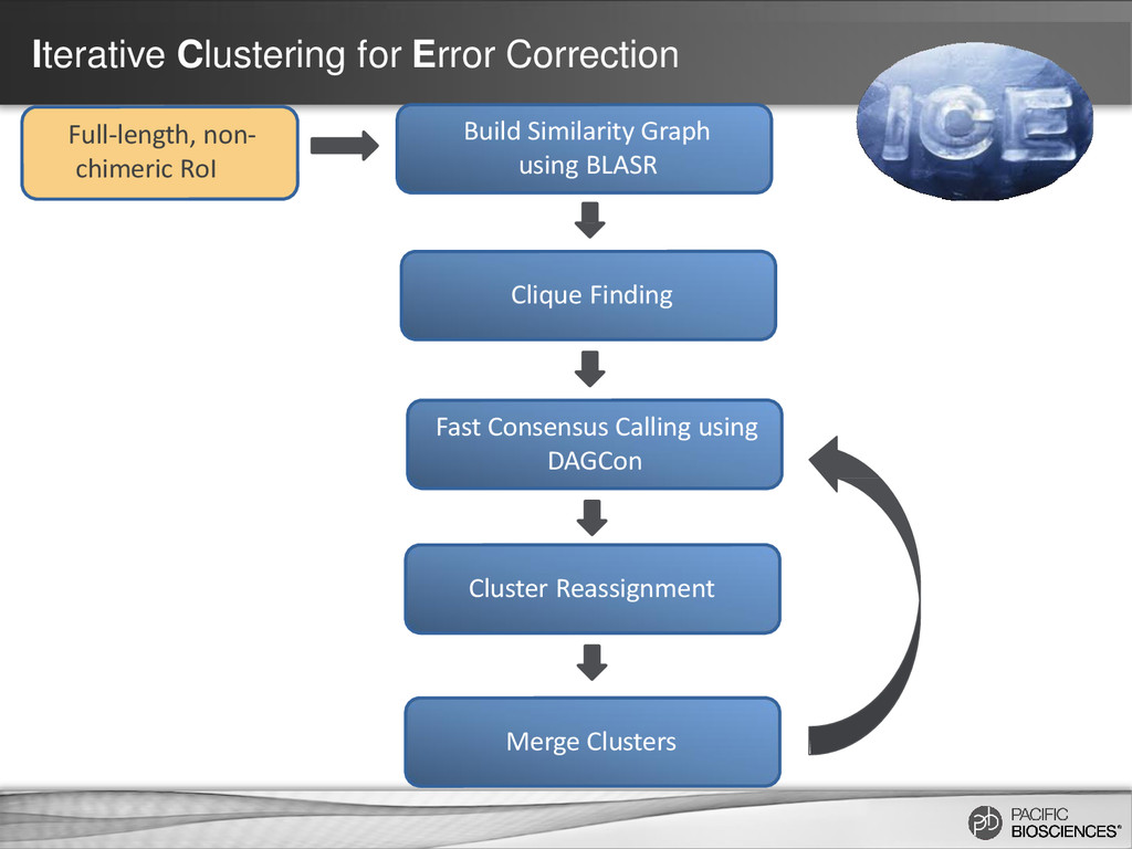 Iterative Clustering for Error Correction Build...
