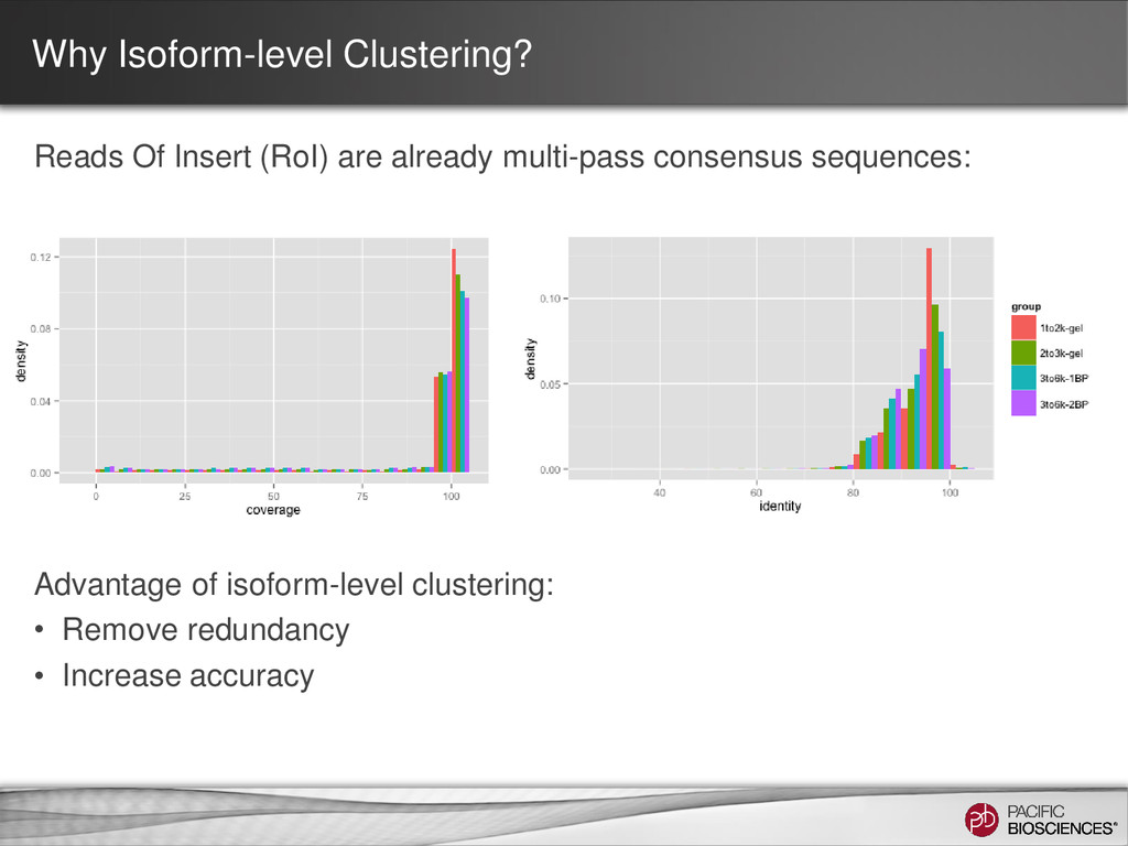Why Isoform-level Clustering? Reads Of Insert (...