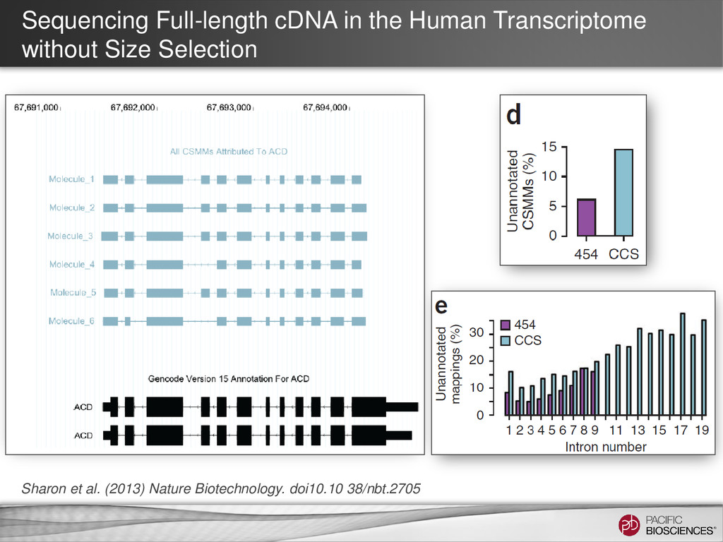 Sequencing Full-length cDNA in the Human Transc...