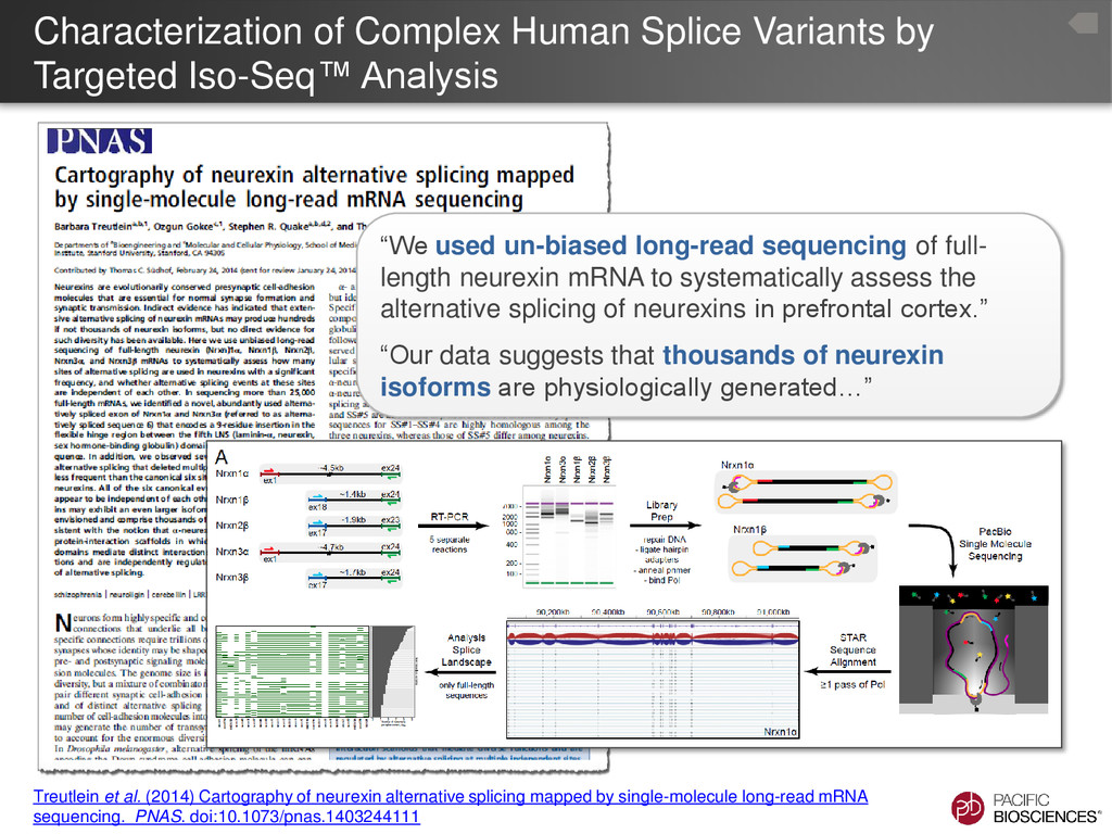 Characterization of Complex Human Splice Varian...