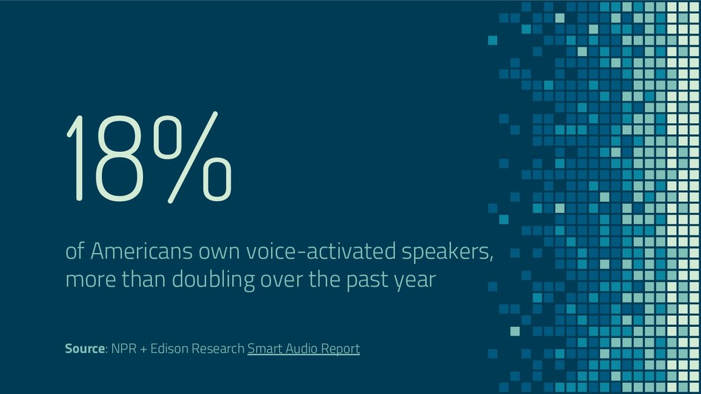 18% of Americans own voice-activated speakers, ...