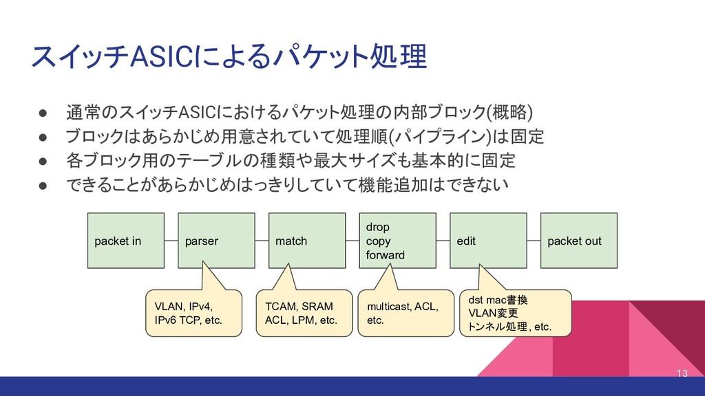 スイッチASICによるパケット処理 ● 通常のスイッチASICにおけるパケット処理の内部ブロッ...