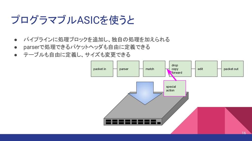 プログラマブルASICを使うと ● パイプラインに処理ブロックを追加し、独自の処理を加えられる...