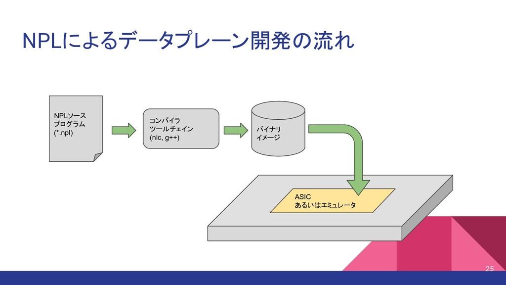NPLによるデータプレーン開発の流れ NPLソース プログラム (*.npl) コンパイラ ツ...