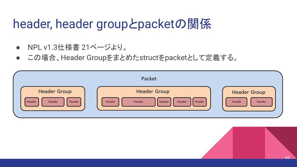 header, header groupとpacketの関係 ● NPL v1.3仕様書 21...