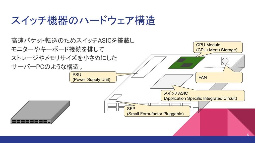 スイッチ機器のハードウェア構造 高速パケット転送のためスイッチASICを搭載し モニターやキー...