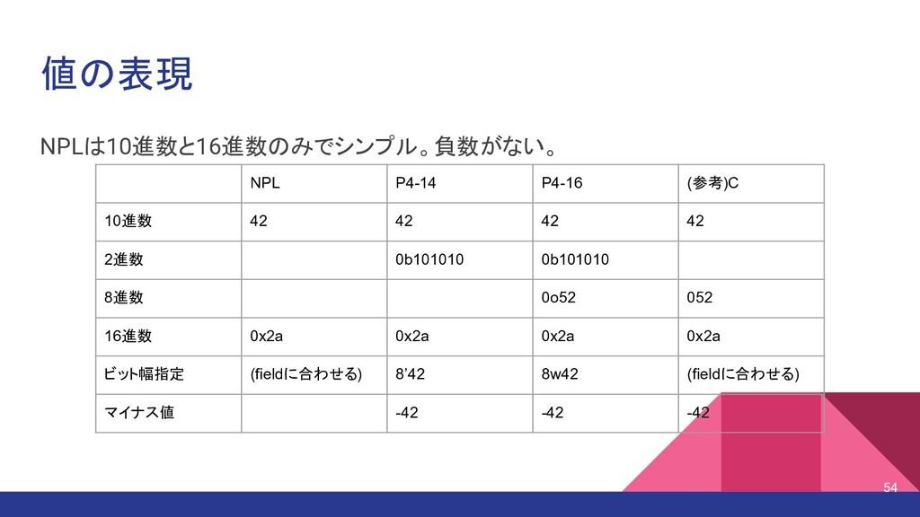 値の表現 NPLは10進数と16進数のみでシンプル。負数がない。 NPL P4-14 P4-1...