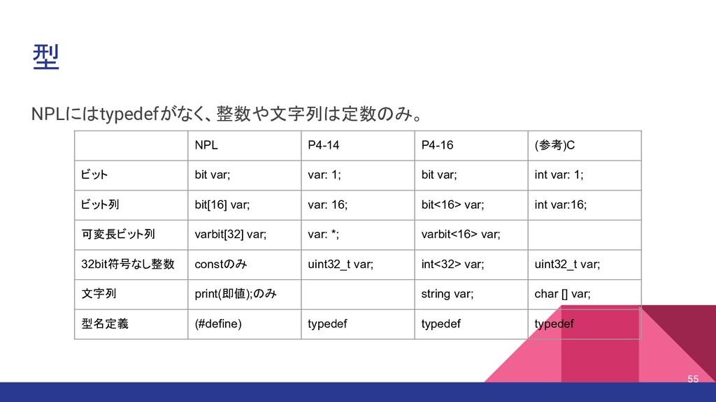 型 NPLにはtypedefがなく、整数や文字列は定数のみ。 NPL P4-14 P4-16 ...
