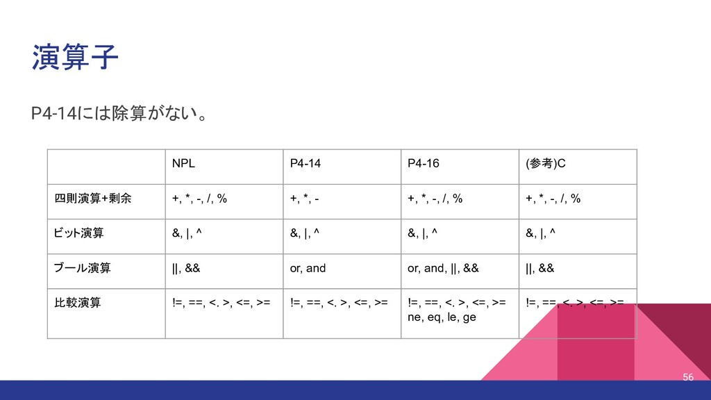 演算子 P4-14には除算がない。 NPL P4-14 P4-16 (参考)C 四則演算+剰余...