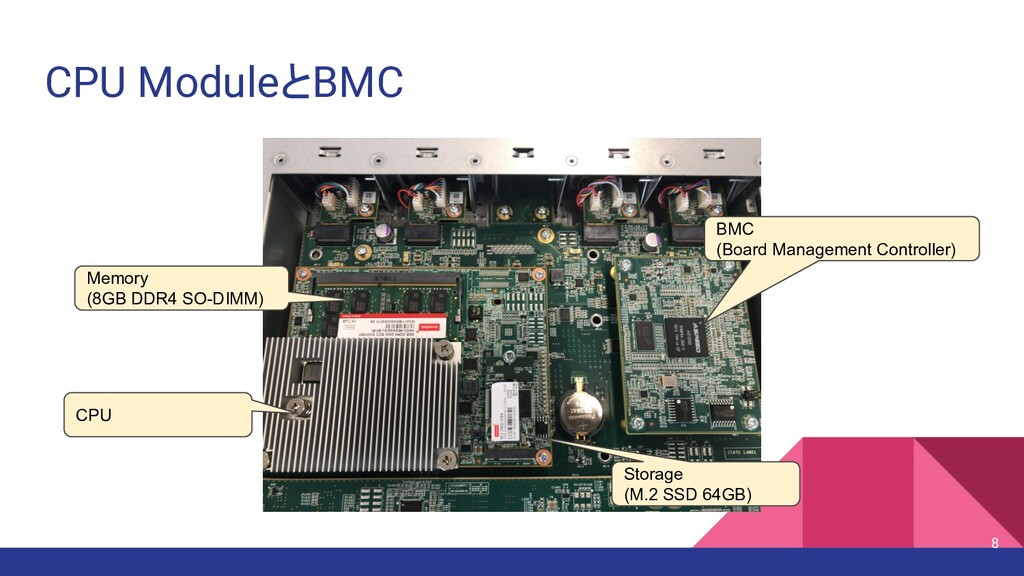 CPU ModuleとBMC 8 CPU Memory (8GB DDR4 SO-DIMM) ...