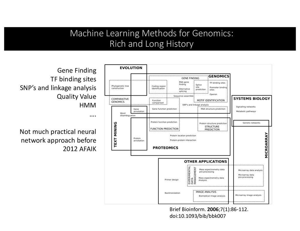 Machine Learning Methods for Genomics: Rich and...