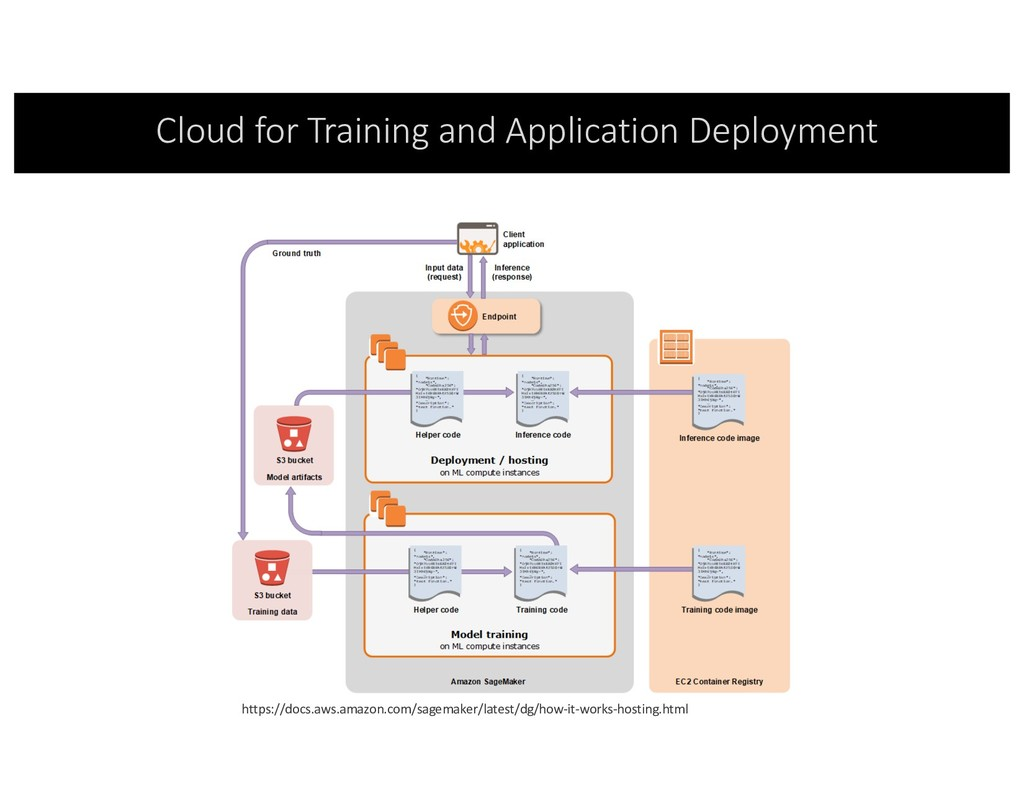Cloud for Training and Application Deployment h...