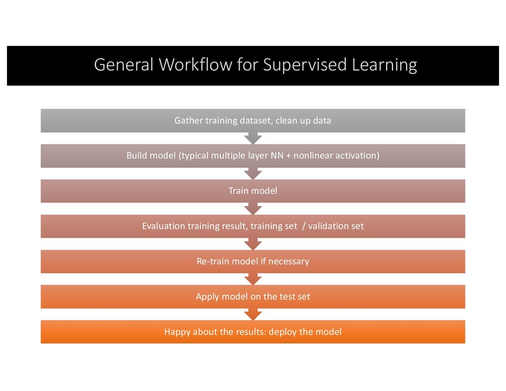 General Workflow for Supervised Learning Happy ...