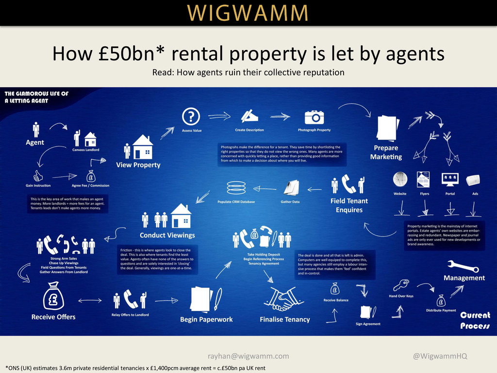 How £50bn* rental property is let by agents Rea...