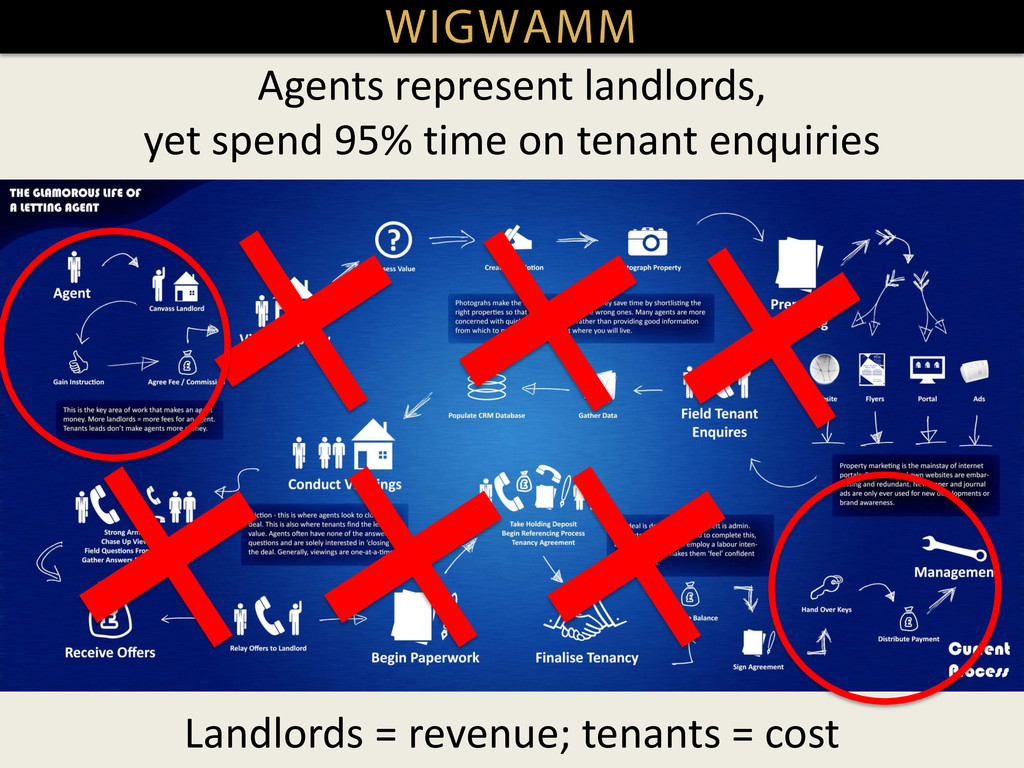 Agents represent landlords, yet spend 95% time ...