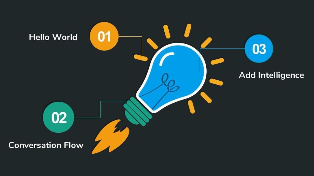 Hello World Conversation Flow Add Intelligence
