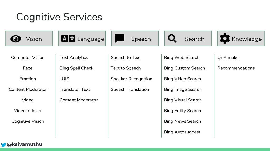 Knowledge Search Language Cognitive Services Vi...