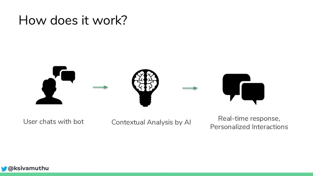 User chats with bot Contextual Analysis by AI R...