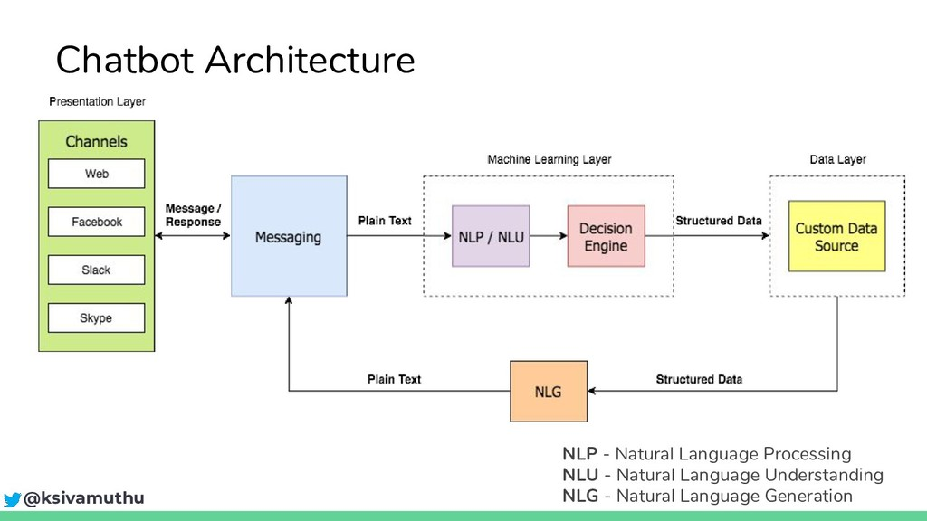 @ksivamuthu Chatbot Architecture NLP - Natural ...