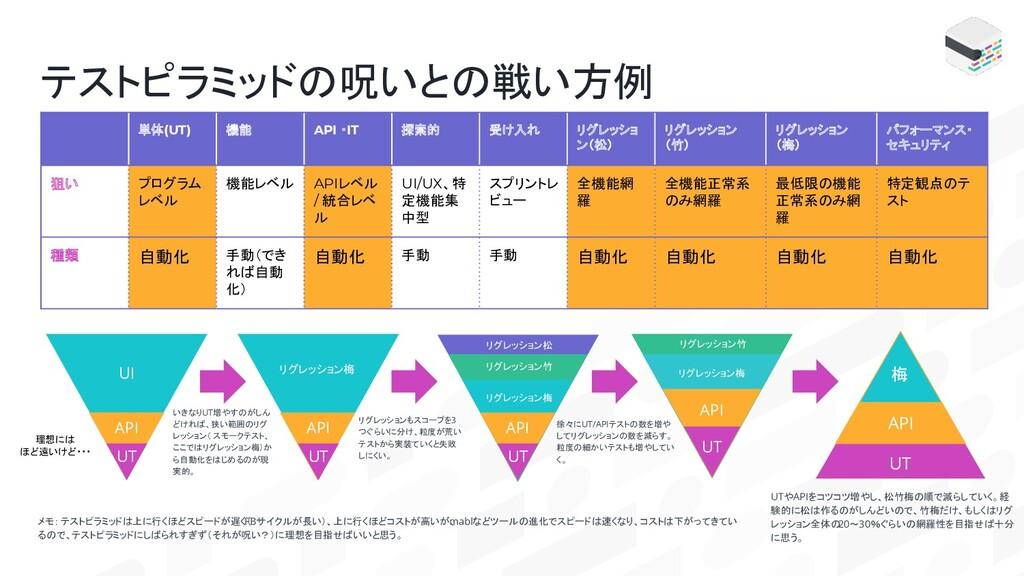テストピラミッドの呪いとの戦い方例 単体(UT) 機能 API ・IT 探索的 受け入れ リグ...