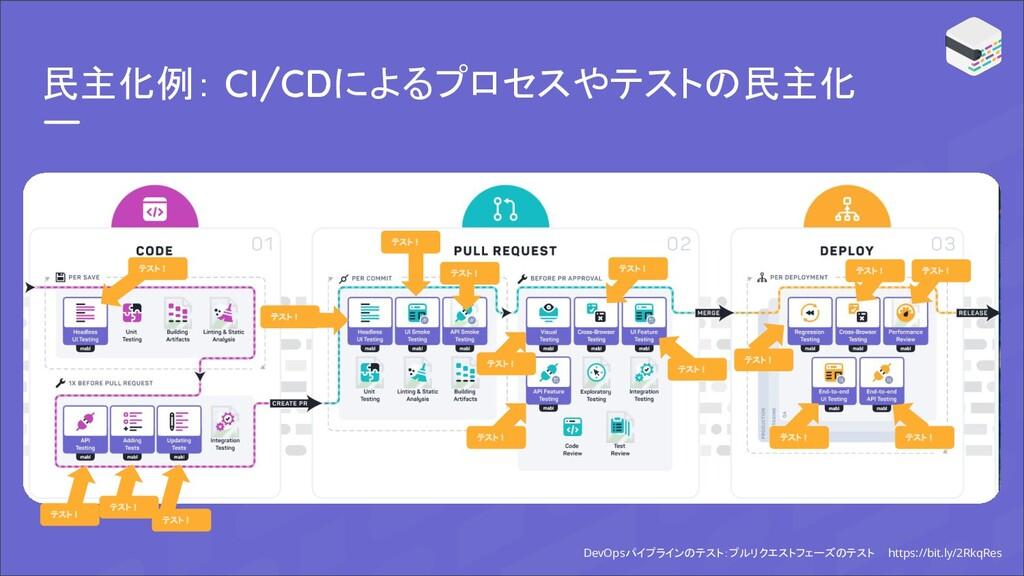 民主化例: CI/CDによるプロセスやテストの民主化 DevOpsパイプラインのテスト:プルリ...